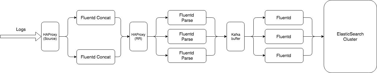 fluentd-cluster.png